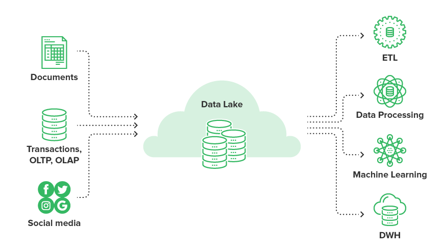 Data Warehouses, lakes, hubs, and vaults explained