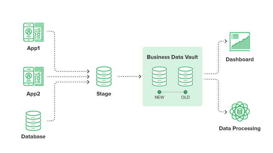 Data Vault Scheme