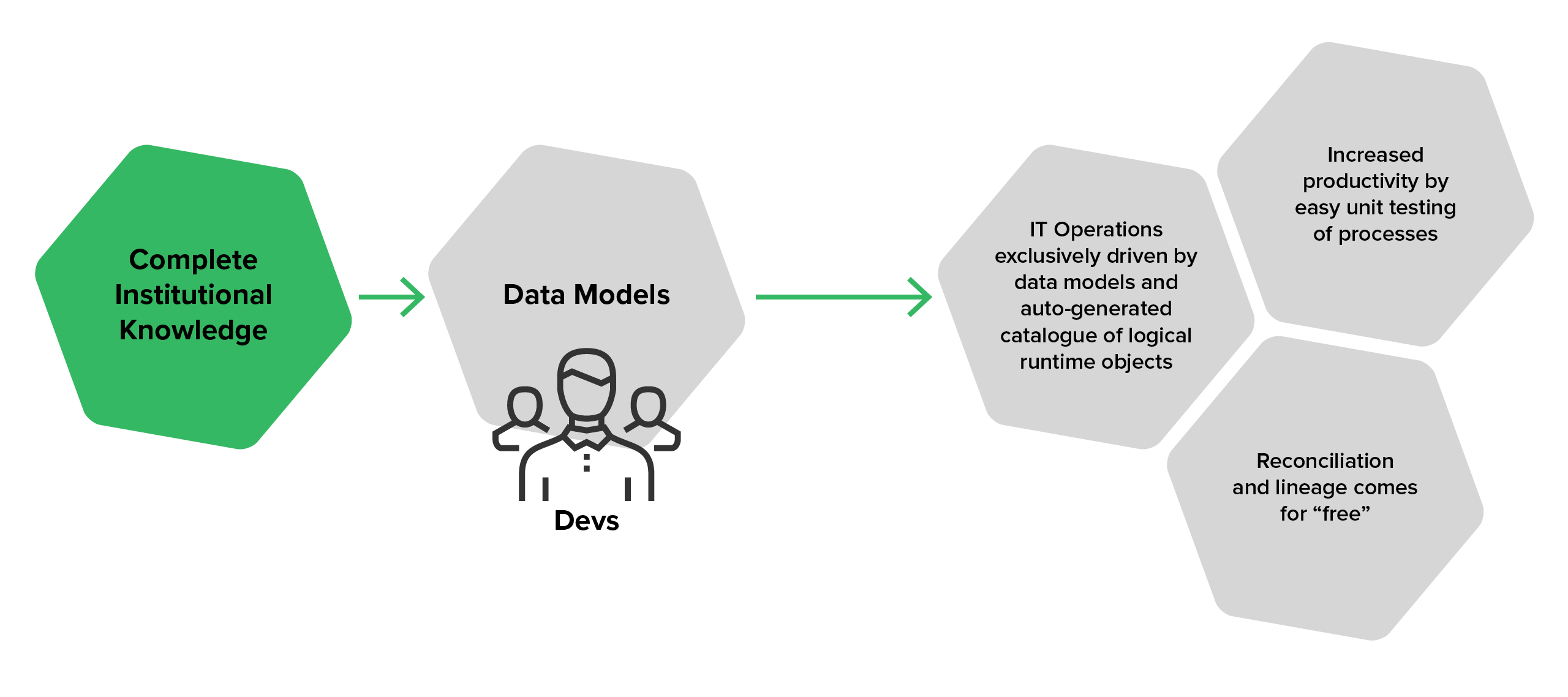 The data process with the Data Model Bridge approach