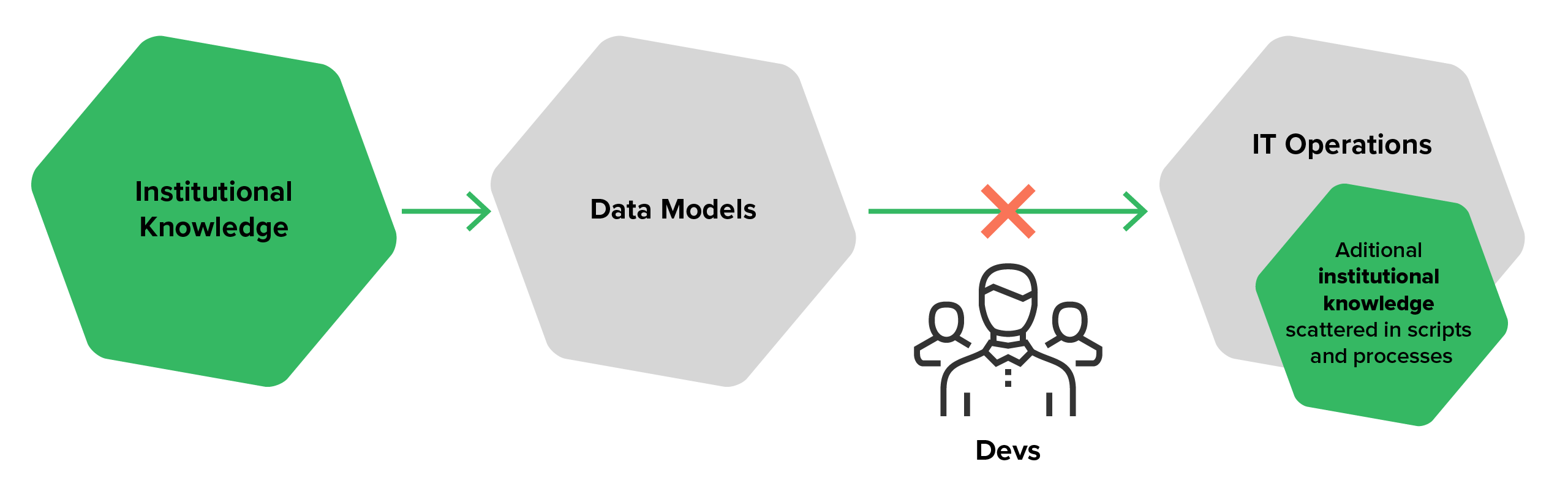 The data process with traditional data modeling