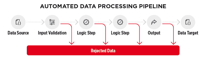 Automated data processing pipeline - figure 1