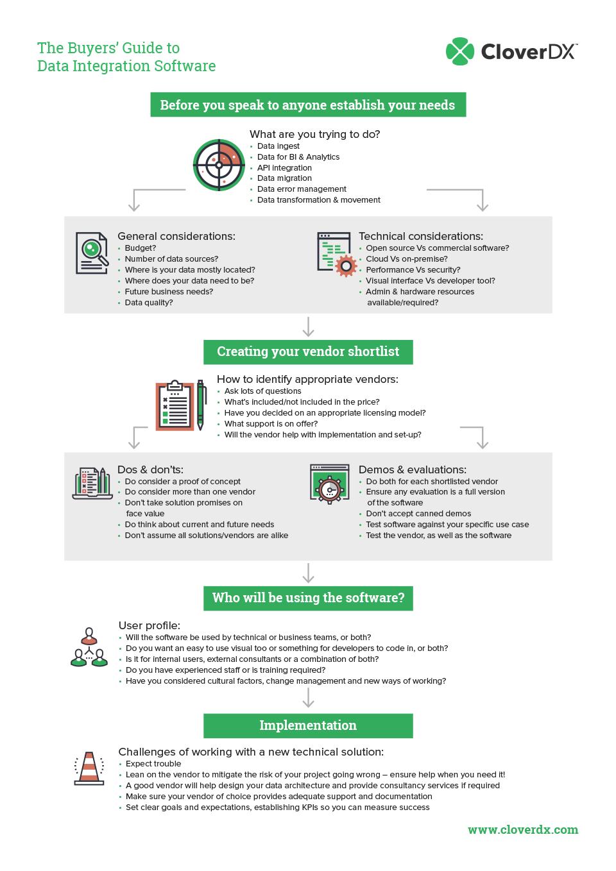CloverDX Buyers Guide Infographic [Roadmap]