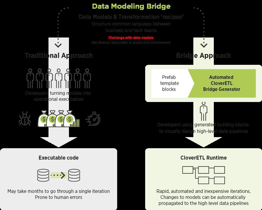 Making data models actionable: Data Modeling Bridge diagram