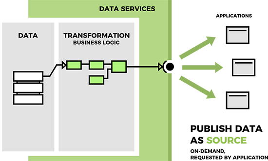 Data Services: 3 core design patterns: Publish data as a source - on-demand, as requested by an application