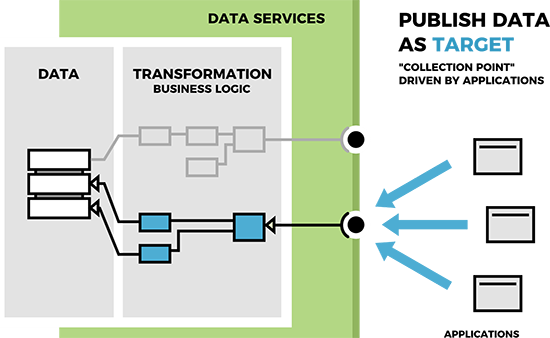 Data Services: 3 core design patterns: Publish data as a target - a 'collection point' driven by applications