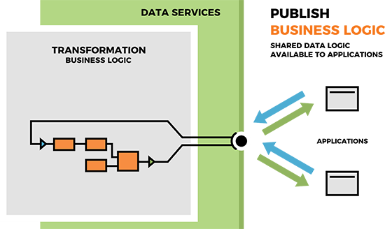 Data Services: 3 core design patterns: Publish shared data logic, making it available to applications