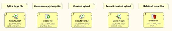 ChunkedUploadDropboxCloverETL - Dropbox Core API