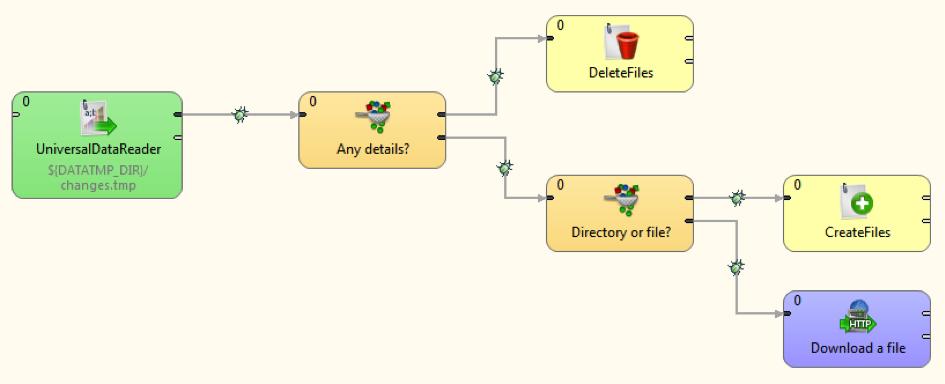 Dropbox Core API
