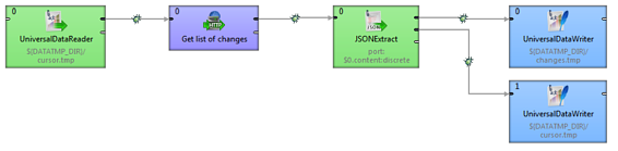 JSONDropboxCloverETL - Dropbox Core API