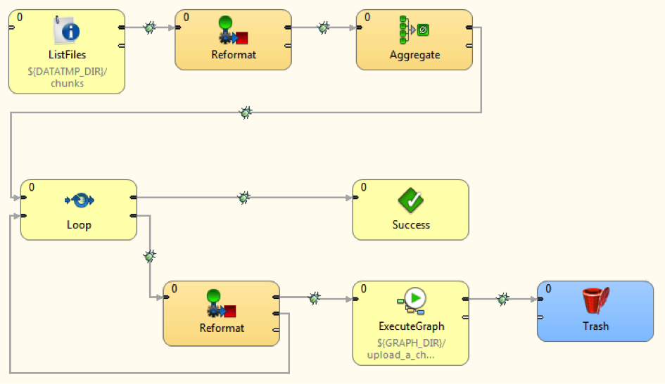 LinkedRequestsDropboxCloverETL - Dropbox Core API