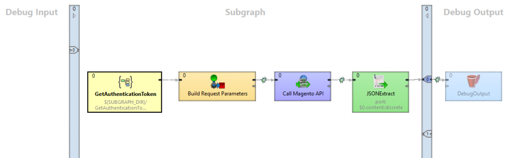 MagentoCustomersSearch Subgraph to connect to Magento API