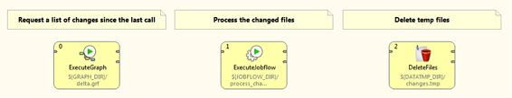 MasterJobflowDropboxCloverETL - Dropbox Core API