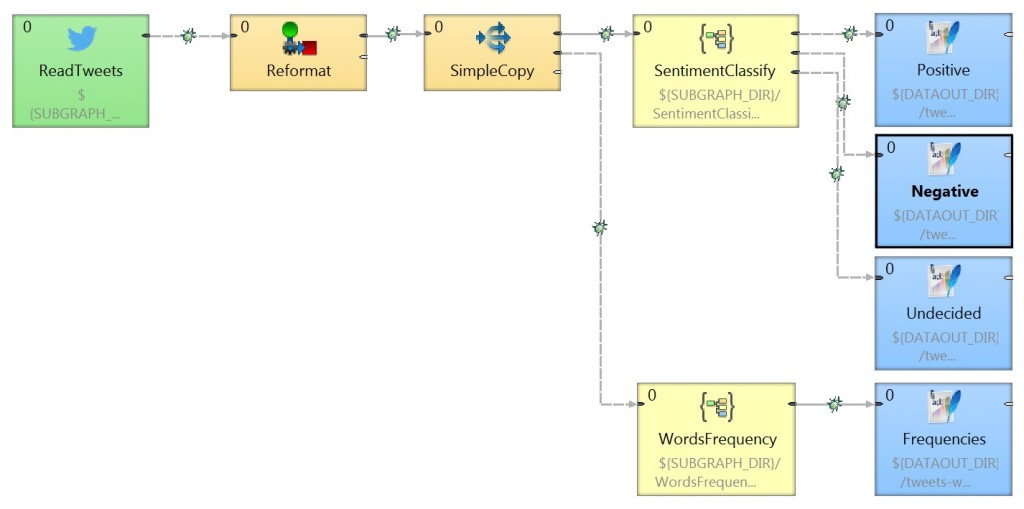 Execution View - Example of CloverETL graph