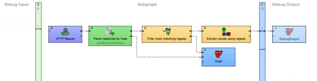 Complexity hidden in subgraph thus simplifying data integration process