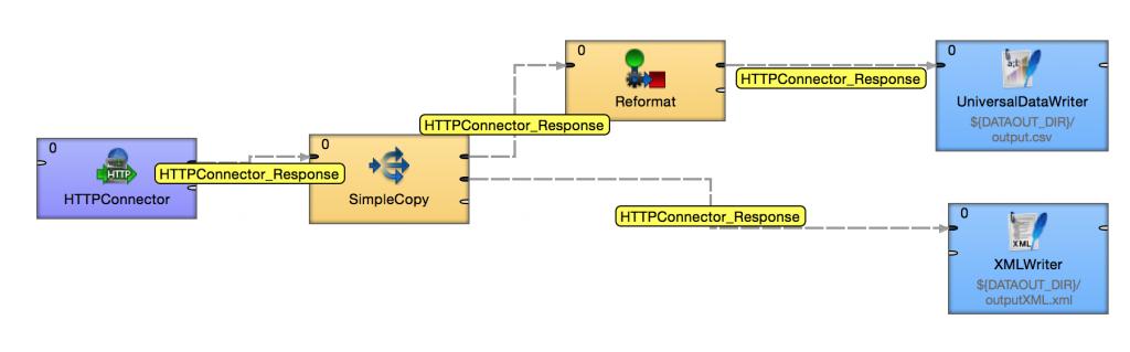 Understanding metadata propagation for fast data integration jobs in CloverETL. Example.