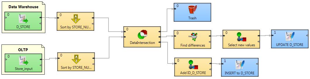 Building data warehouse - CloverETL graph D_STORE_SCD1