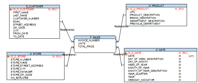 Bulding data warehouse - DB schema of sample DWH