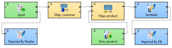 Loading Data Warehouse