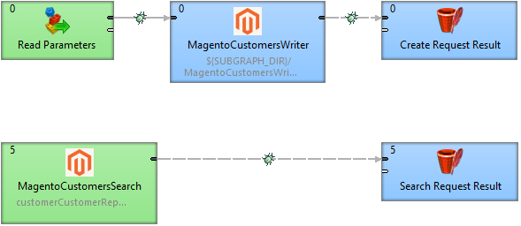 Easy graph for connectiong to MAgento API