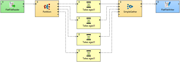 Data Partitioning: An Elegant Way To Parallelize Transformations Without Branching