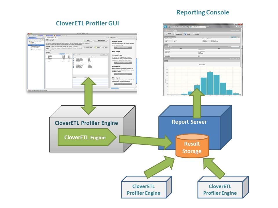 CloverDX Data Profiler: Under the Hood of Data Profiling Application