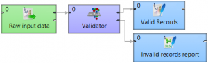 CloverDX Data Quality – An Introduction to Validator
