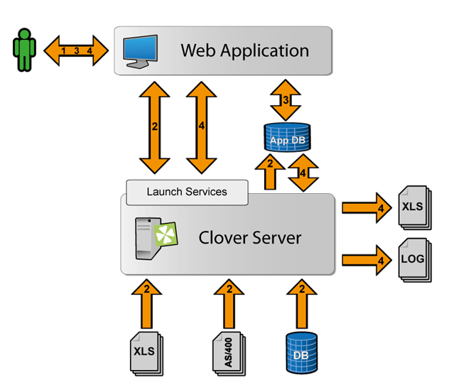 Introducing: Integration of CloverDX with PHP