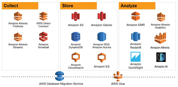 diagram of the AWS 'collect, store, analyze' databases ecosystem