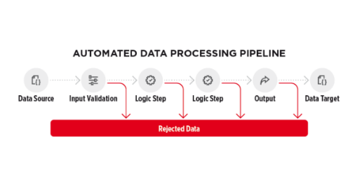 AutomatedDataProcessingPipeline_TW